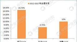 天然气市场大数据:2012-2017年中国天然气消费年均增长10%