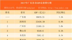 2017年广东各市GDP排行榜:广州深圳GDP超2万亿 佛山东莞经济抢眼(附榜单)