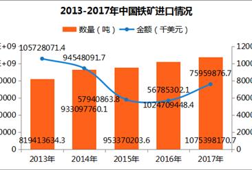 2017年中国铁矿进出口数据分析:河北进口量第一(附图表)