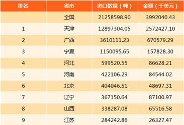 2017年中国锰矿进出口数据分析:进口量2125.86万吨(附图表)