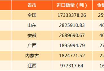 2017年中国铜矿进出口数据分析:出口量187.65万吨(附图表)