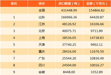2017年中国天然硼酸盐进出口数据分析(附图表)