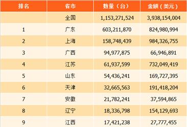 2017年中国各省市电动机及发电机进口数量排行榜:广东省位居榜首(附榜单)