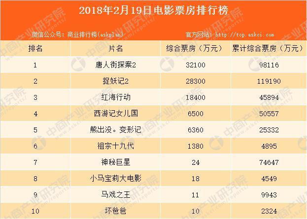 2018年2月19日电影票房排行榜:春节究竟那部