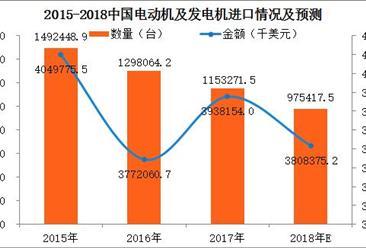 2017年中国电动机及发电机进出口数据分析:进口量逐年下降(附图表)