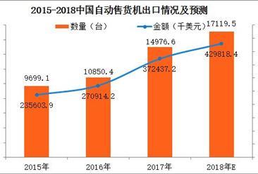 2017年中国自动售货机进出口数据分析:进口金额为624.6千美元(附图表)