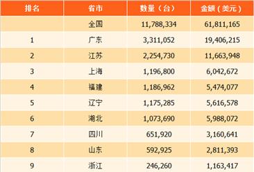 2017年中国各省市自动售货机进口数量及金额排行榜:广东自动售货机进口量第一(附榜单)