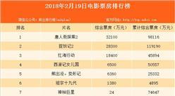 2018年2月19日电影票房排行榜:春节究竟那部电影最火热?(附排名)