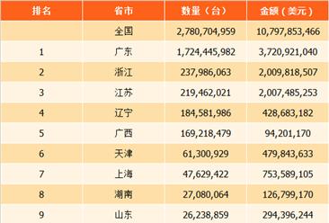 2017年中国电动机及发电机出口数量排行榜(附全榜单)