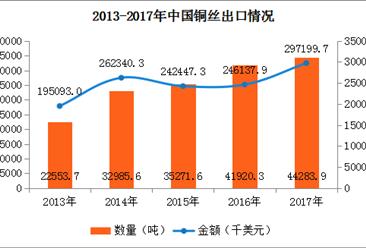 2017年中国铜丝进出口数据分析:全年进口额增长12.0%(附图表)
