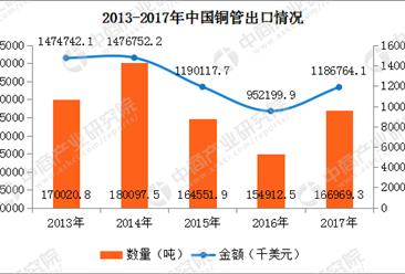 2017年中国铜管进出口数据分析:全年铜管出口金额增长24.63%(附图表)