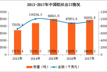 2017年中国铝丝进出口数据分析:出口数量增长7.91%(附图表)