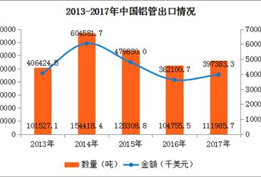 2017年中国铝管进出口数据分析:出口金额同比增长9.74%(附图表)