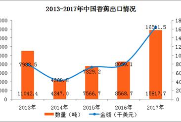 2017年中国香蕉进出口数据分析:香蕉出口金额同比增长105%(图)