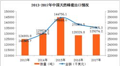 2017年中国天然蜂蜜进出口数据分析:上海进口量最多(图)