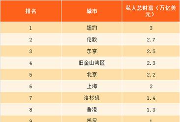 2018年全球最富有城市排行榜:前十中国占三城市