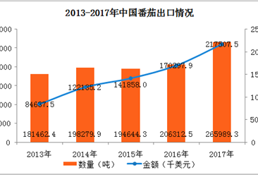 2017年中国番茄出口数据分析:云南出口量最多(图)