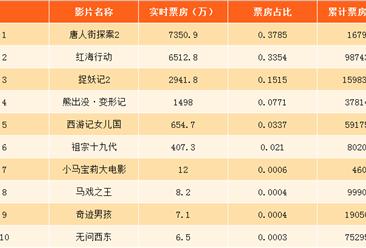 2018年2月21日电影票房排行榜:唐人街探案第三(附排行)