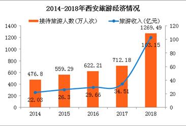 2018年西安旅游收入暴涨137% 高铁功不可没(附图表)