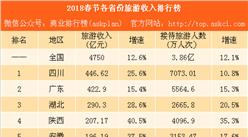2018年春节全国各省市旅游收入排行榜:四川总量第一 河南增速最快(附榜单)