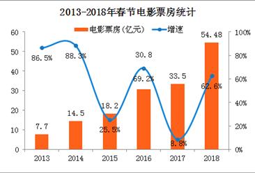 2018年春节电影票房暴涨六成 唐人街探案2票房远超美人鱼