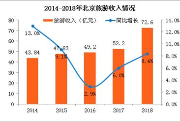 2018年北京旅游收入72.6亿 人均花费942元/天(附图表)