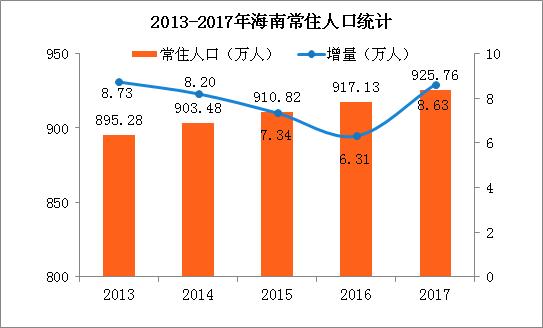 2017年海南人口数据统计:常住人口926万(附图表)
