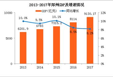 2017年郑州GDP总量9130.17亿 同比增长8.2%(附图表)