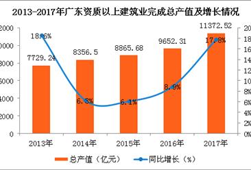 2017年广东建筑业发展情况分析:总产值同比增长17.8%