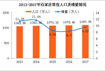 2017年石家庄常住人口1088万 2018年有望成为全国特大城市(附图表)