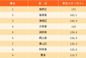 2017年安徽省各县区常住人口排名:埇桥区稳居榜首