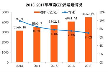 2017年海南经济运行情况分析:GDP总值增长7.0%(图)