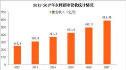 2017年永辉超市业绩分析:营收净利双增(图)