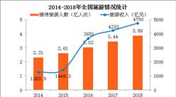 2018年全国春节实现旅游收入4750亿 各省市旅游经济分析(附图表)