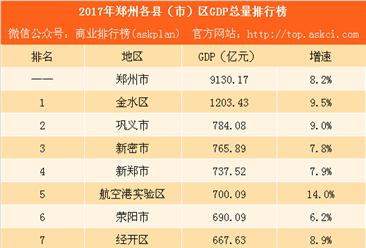 2017年郑州各县(市)区GDP排行榜:金水区总量最大 航空港实验区增速最高(附榜单)