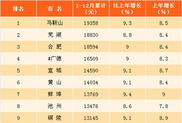 2017年安徽各市居民人均可支配收入排名:排名第一的不是合肥!(图)