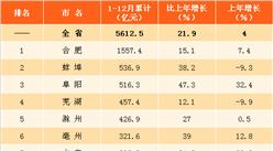 2017年安徽各市房地产投资排名:蚌埠第二 阜阳第三(图)