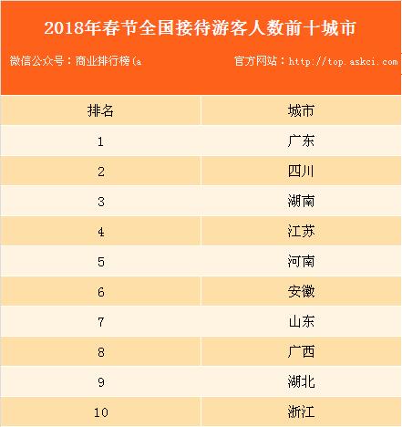 2018年春节全国各省接待游客人数排行榜:广东省位列榜首(附榜单)