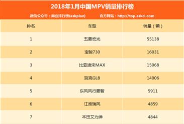 2018年1月中國MPV銷量排行榜(TOP40)