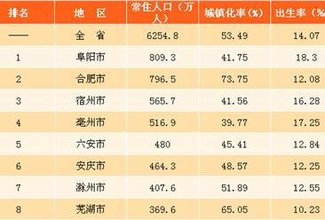 2017年安徽各市常住人口数量排名:阜阳常住人口最多(图)
