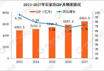 2017年石家庄GDP突破6000亿 同比增长7.3%(附图表)