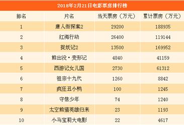 2018年2月22日全国电影票房排行榜:唐人街探案2逼近19亿远超功夫瑜伽(附排名)