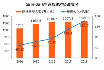 2018年春节成都旅游收入超140亿 过夜游客突破300万(附图表)