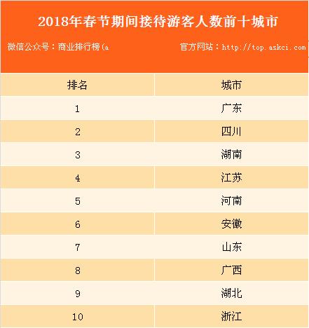 2018年春节旅游市场情况分析:全国共接待游客3.86亿人次 同比增长12.1%