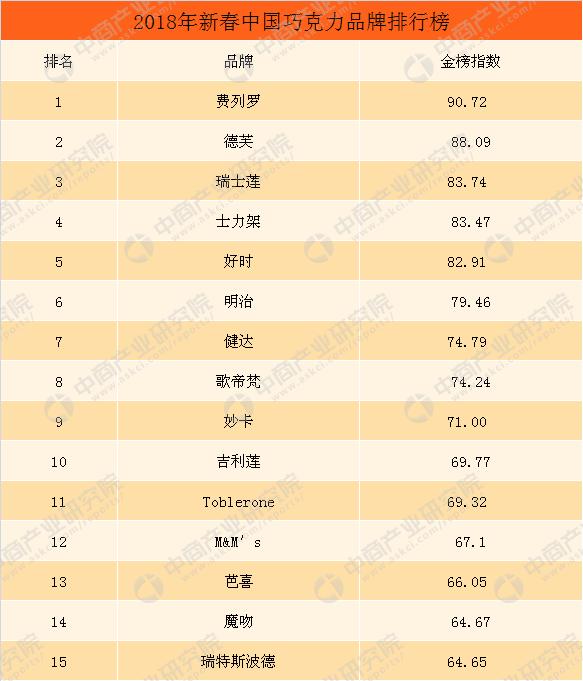 2018年中国巧克力品牌排行榜TOP15:费列罗第一,德芙/瑞士莲分列二三(附榜单)
