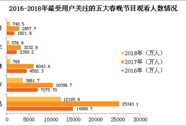 2018年春晚节目新变化与新趋势:春晚那个节目最受关注?(附图表)