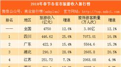 2018年春节各省市旅游收入排行榜:河南成黑马 反超海南黑龙江(附榜单)