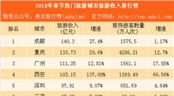 2018春节重点城市旅游收入排行榜:成都收入最高 西安增速最快(附榜单)