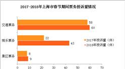 上海市2018年春节消费投诉情况分析:交通租赁服务成投诉新热点