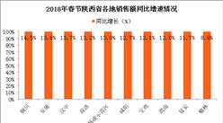 2018年陕西省春节消费市场情况分析:销售额达287.7亿 同比增10.7%